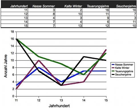 Bild: Klima- und Teuerungsstatistik der Grafschaft Mansfeld vom 11. bis zum 15. Jahrhundert.